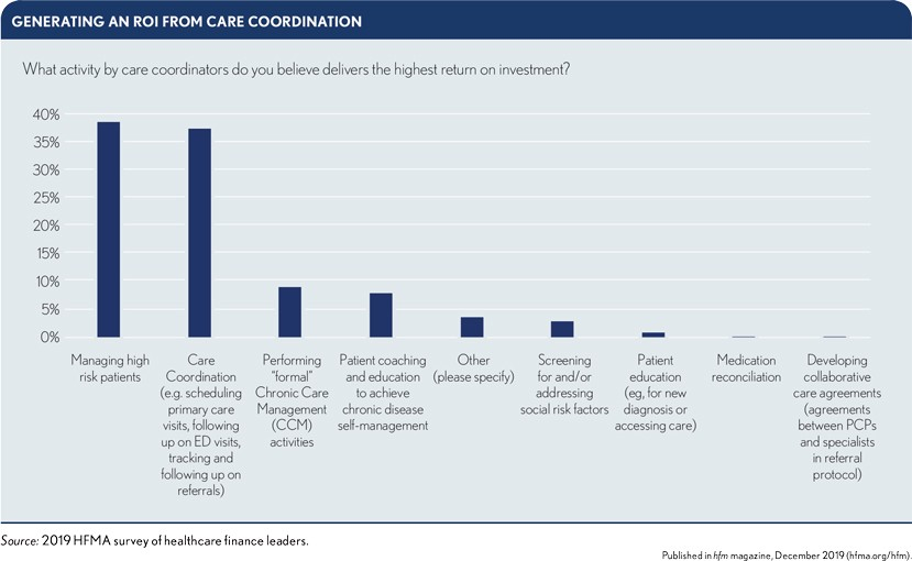 Healthcare Leaders View Care Coordination As An